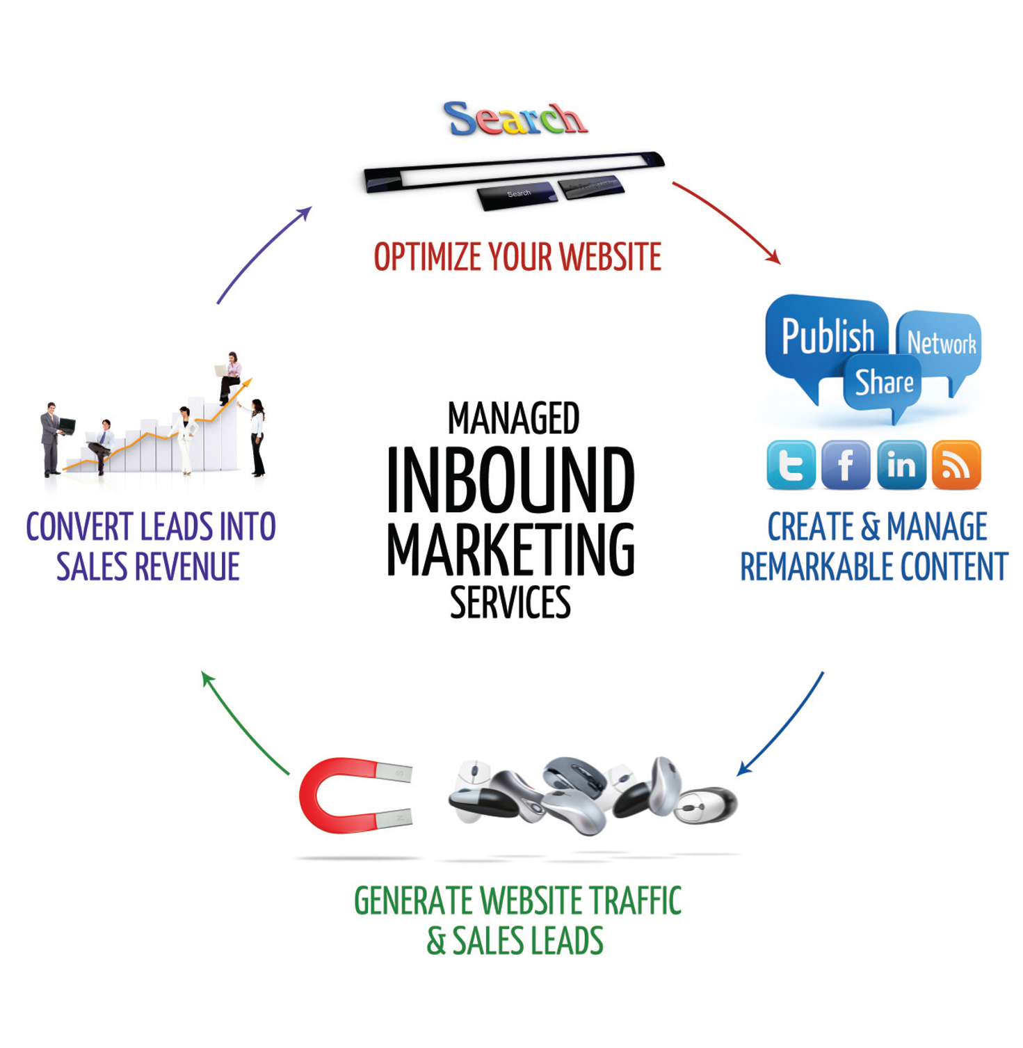 selltowin inbound marketing sales service loop