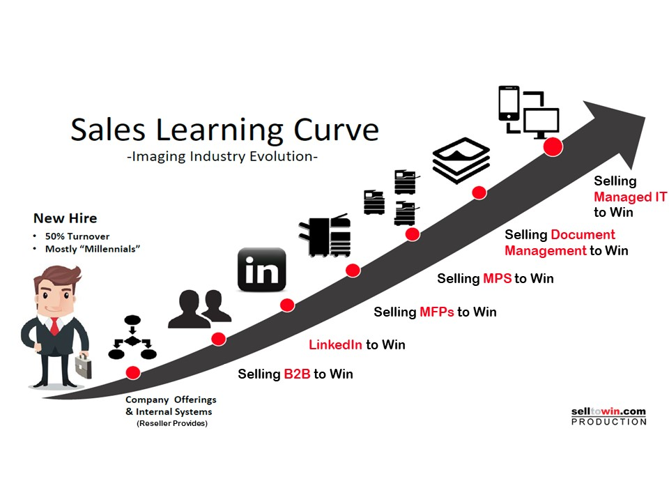 selltowin inbound marketing sales growth chart